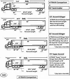 Tractor Trailer Tire Size Chart Nzr Accord Semi Trailers National Zephyr Research