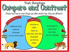 Compare And Contrast Pictures Compare And Contrast On Pinterest Text Structures