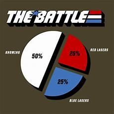 The Battle Pie Chart The Battle Gi Joe Battle Funny Memes