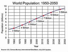 World Population Increase Chart Population Growing But Us Farm Acreage Declining