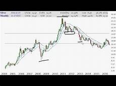 Google Silver Price Chart Silver Price Charts Year End 2016 Youtube
