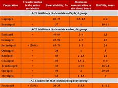 Arb Equivalency Chart Ask Dis Dose Equivalence Acei And Arb