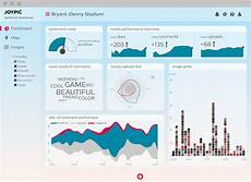 Data Visualization Projects Visualize Data With A Bar Chart Designing Dashboard With Custom Data Visualization Zheng