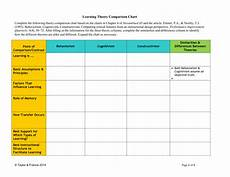 Learning Theories Comparison Chart Theory Comparison Chart