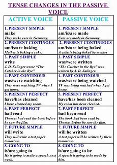 Active And Passive Rules Chart 7 Best Passive Past Simple Images On Pinterest Grammar