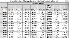 30 Year Mortgage Rates Chart Calculator Apply Online For A New Home Mortgage