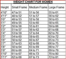 Weight Chart For Height Height To Weight Chart Weight Management