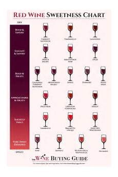 Red Wine Sweetness Chart Printable Thewinebuyingguide Com
