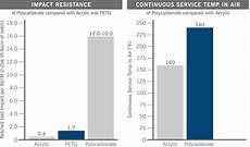 Plastic Uv Resistance Chart Polycarbonate Plastic Amp Properties Strength Impact
