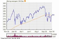 S P 500 Chart 200 Day Moving Average Ishares Core S Amp P 500 Breaks Above 200 Day Moving Average