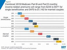 Medicare Part D Premium 2019 Chart Medicare S Income Related Premiums Under Current Law And