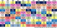 Investment Sector Performance Chart Investing 201 Asset Class Performance 2017 Update To A