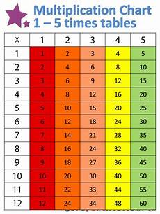 Summa My Chart 17 Best Images About 3rd Grade On Pinterest Anchor