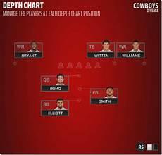 Dallas Cowboys 2012 Depth Chart Dallas Cowboys Depth And Strength Charts