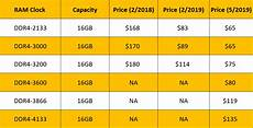 Ram Prices Chart High Speed Ram Prices Continue To Crater As Slide Extends