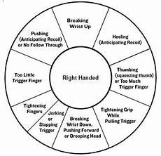 Pistol Shooting Error Chart Best Drill For Establishing Proper Trigger Technique