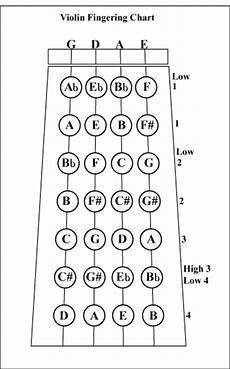 C Major Violin Finger Chart Met Opera Ps261 Music