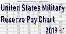 Us Army Reserve Pay Chart 2019 2019 Guard Amp Reserve Pay Chart