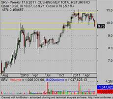 Weekly Stock Charts How To Read Weekly Stock Charts Simple Stock Trading