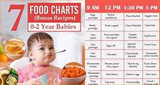 2 Year Old Food Chart Good Recipes And Baby Food Charts To Follow For Children