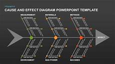 Cause And Effect Power Point Cause And Effect Diagram Template For Powerpoint And