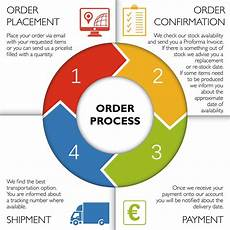 Order Processing The Benefits Of Industry 4 0 For E Commerce Fulfillment