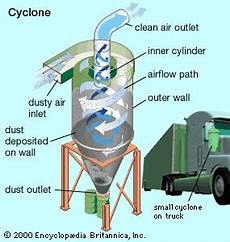 Air Pollution Control System Design Air Pollution Control Britannica Com
