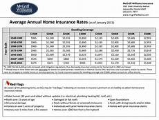 Insurance Chart Home Insurance Rates Gainesville Fl