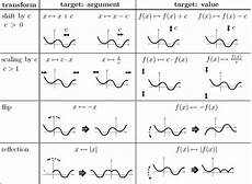 Math Tutor Functions Methods Survey Basic Properties