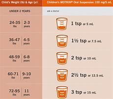 Infant Motrin Dosage Chart Children S Mucinex Dosage By Weight Blog Dandk