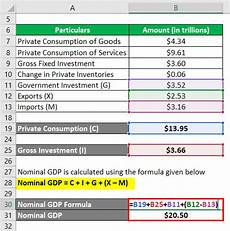 Formula For Nominal Gdp Nominal Gdp Formula Calculator Examples With Excel