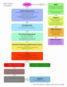 Dui Chart Ca Felony Punishment Chart Images Frompo 1