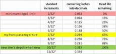 Tire Tread Width Chart How To Measure Tire Tread Depth