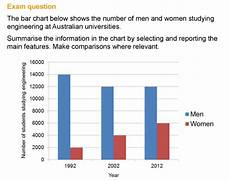 Examples Of Charts Graphs And Diagrams How To Describe Charts Graphs And Diagrams In The