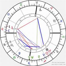 Holmes Birth Chart Horoscope Date Of Birth Astro