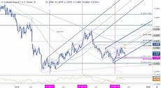Sterling Chart Sterling Weekly Price Outlook Gbp Usd Breakdown Searches