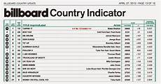 Farce The Music Billboard Country Chart 1 Year From Now