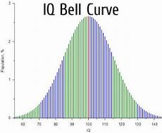 Iq Points Chart Man Denied Job As Police Officer Due To Above Average Iq
