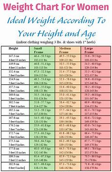 Weight Chart For Women By Age And Height Weight Chart For Women Ideal Weight According To Your