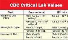 Cbc Test Normal Values Chart Cbc Critical Lab Values Medical Estudy
