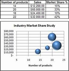 Using Bubble Charts In Excel Present Your Data In A Bubble Chart Excel