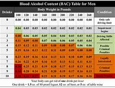 Bac And Binge Drinking Student Affairs