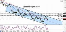 Chf Jpy Chart Intraday Charts Update Trend Plays On Chf Jpy Amp Cad Jpy