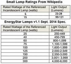Lumens To Watts Conversion Chart Pdf Incandescent Bulb Watts Versus Lumens Chart Rons Tech Rant