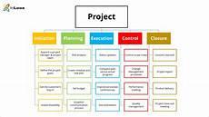 Work Breakdown Structure What Is A Work Breakdown Structure