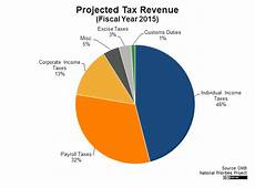 Ca State Revenue Pie Chart For 2014 President S 2015 Budget In Pictures