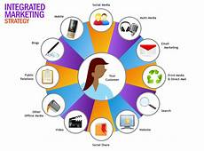 Integrated Marketing Communications Examples What Are The Components Of Imc Integrated Marketing