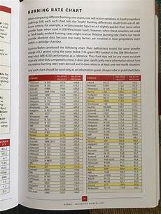 Rifle Powder Burn Rate Chart Norma Rifle Powders Burn Rate Chart Blaserbuds The