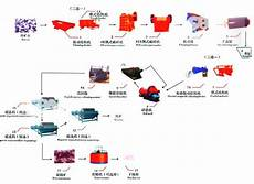 Mining Ore Chart Flow Chart Of Low Grade Iron Ore Processing Plant