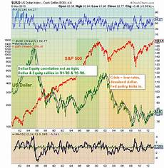 Us Dollar Basket Chart Historical Us Dollar Chart Highlights Us Equities Correlation